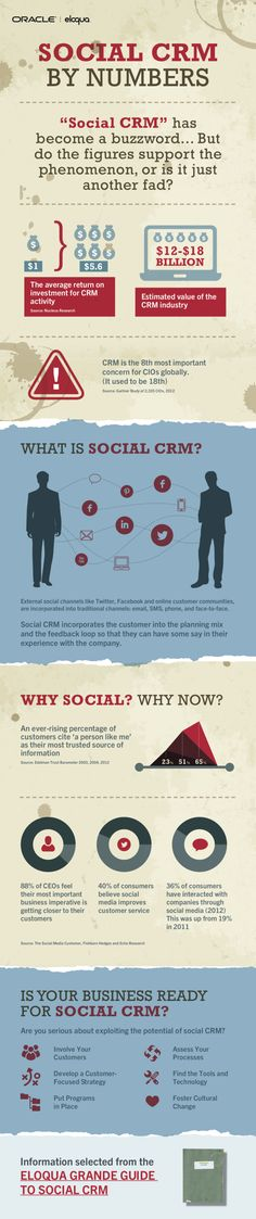 #Social #CRM by the Numbers. #INFOGRAPHIC