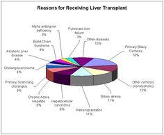Liver Transplantation reasons