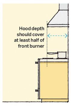Both the height and depth of your range hood are critical to its ability to draw smoke, steam and odors away from your cookspace. | Illustration: Arthur Mount | thisoldhouse.com