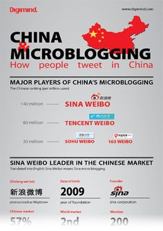 How to 'tweet' in China: Twitter vs Sina Weibo in figures (infographics) sina weibo, figur infograph