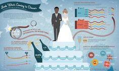 Infographic about stats on Interracial marriage in America