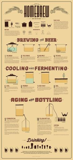 Home Brewing #infogr