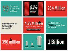 20 impressive internet statistics