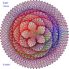For every 8 Earth years, Venus has 13 years. This is the pattern made by Earth and Venus after 8 Earth years of their dance around the sun.