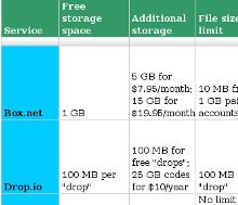 Free Online Storage Feature-by-Feature Comparison Chart