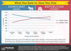 How does income level affect candidate choice for the upcoming presidential election? #election2012