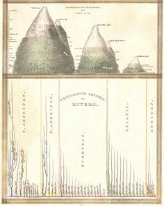 DISTRIBUTION OF VEGETABLES AND SNOW LINE AND COMPARATIVE LENGTHS OF RIVERS (Bradford) 1835