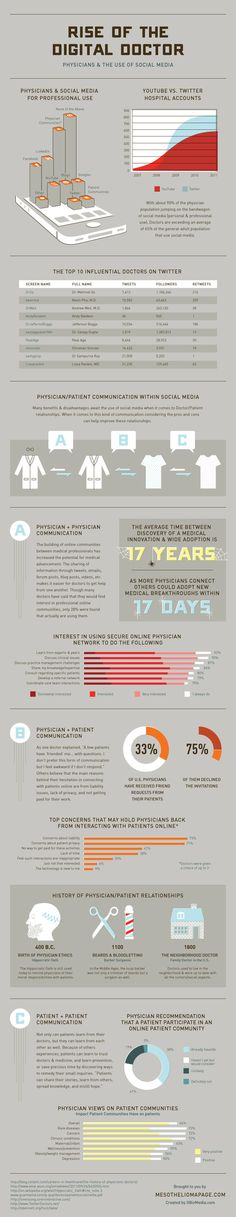 Infographic: Rise of the Digital Doctor