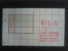 So that's what it means to multiply fractions! Visual representations make all the difference.  Click the link to see how to do this on the geoboard first before using graph paper.    CCSS: 5.NF.4; 5.NF.5  familymathnight.com  #math