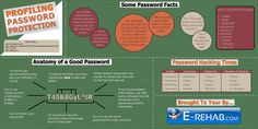 Protect yourself when creating online accounts for your business.  Here's some information about passwords for you and your associates.