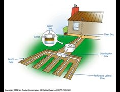 Care of Your Septic Tank System