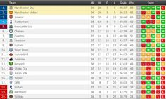 English Premier League standings after Man City 1-0 Man Utd. www.FlashScore.com/match/AJnL6TBt/