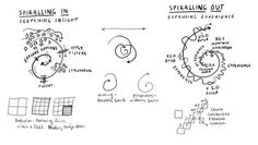 spirals on creative thinking by @Dave Gray @Dachis Group