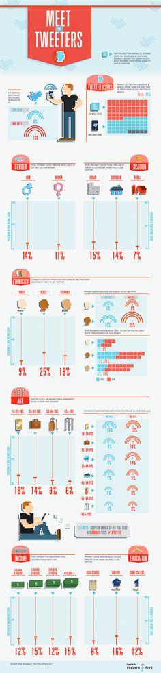 Conoce cómo son los usuarios de Twitter #infografia #infographic #socialmedia