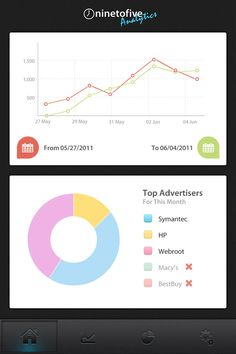 Dashboard WIP Mobile User Interface Design Inspiration