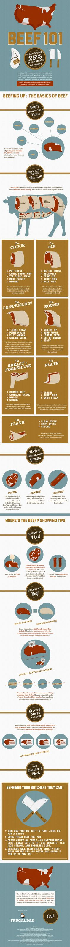 Beef 101: A Guide to What 25% of Americans Eat Everyday (Infographic)