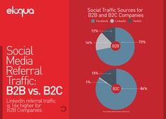 Social Media Referral Traffic: B2B vs. B2C