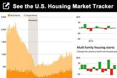 How's the U.S. housing market? Explore our tracker http://on.wsj.com/1nCBS5p
