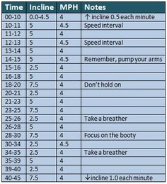 This looks like a good place to begin. :) Treadmill Walking Workout