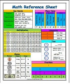 Math reference sheet