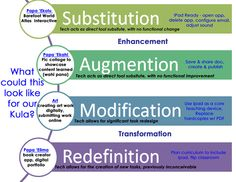 What could the SAMR model look like?: http://blogs.ksbe.edu/shdesa/samr-model/