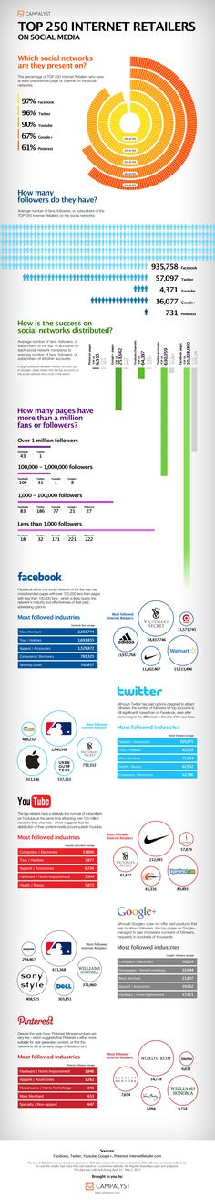 Here are the social media stats for the top 250 internet retailers: [infographic] Fascinating.