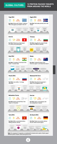 What yogurt packs the most protein per serving? Check out this infographic.