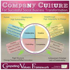 What is your company culture (for successful social business)? #infographic