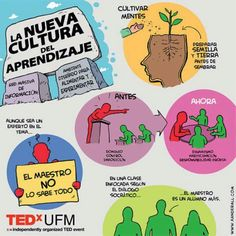 La nueva cultura del aprendizaje?