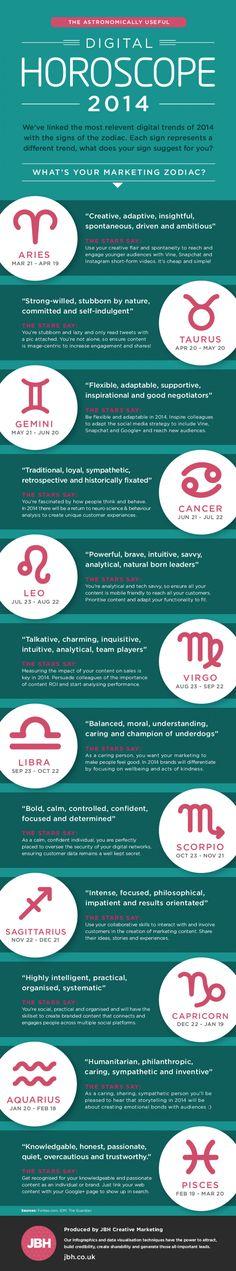 2014 Digital Horoscope for Marketers