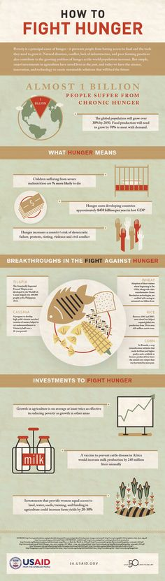 USAID | How to Fight Hunger