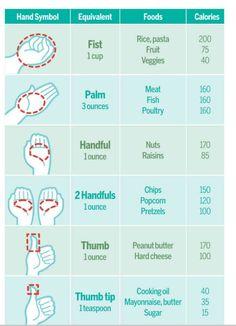 Useful meal measurements.