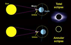 When the Moon passes directly between the Sun and Earth, its umbra (shadow cone) reaches Earth's surface and thus completely covers the Sun. The result is a total solar eclipse. But when the Moon is slightly farther from Earth, its disk appears to small to block the entire Sun, and an annular (or ring) eclipse results. credit: Sky & Telescope