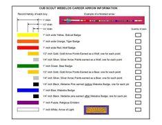 chart for arrow of light cub scout ceremonial arrows