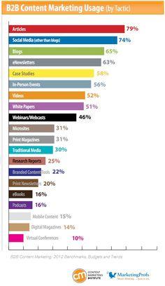#B2B #Content  #Marketing Usage
