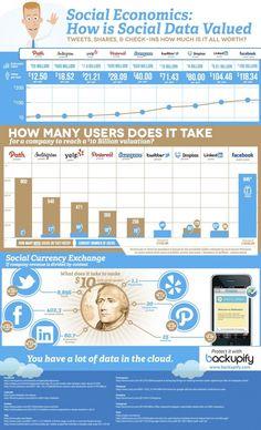 Il valore dei dati sui social network [infografica]