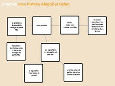 Students use Popplet to map stories in French