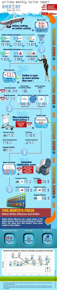 Overall, Twitter is now being used by more airlines than ever before, with some 196 airlines sending 47,212 tweets to almost two million followers last month.