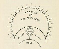 Milton's conception