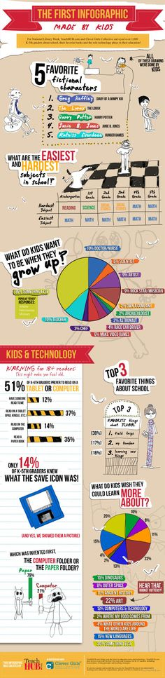 Kids infographic- take a look at kids' attitudes toward technology