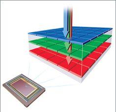 Foveon - Direct Image Sensors