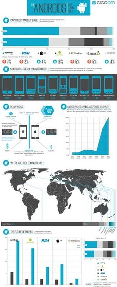 android infographic