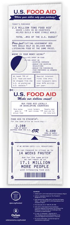 us_food_aid_infographic