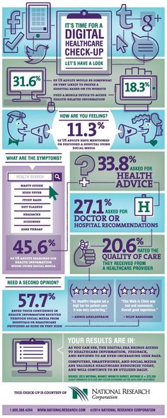 Digital Health Care Check-Up (Infographic)