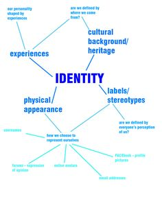 identity art project ideas Identity Art Project