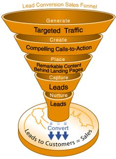 Sales funnel:  3/5  Do not underestimate the power of a funnel.  But do not take the fun out of funnel.