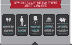 (5 of 6) Do Economic Factors Contribute to Marital Stability?  How does salary and employment affect marriages?  1. 15% of people separated between 1979 and 2008 didn't get a divorce within the first 10 years because it was too costly. 2. Unemployed men are more likely to have their wives divorce them...[click on this image to find a short clip and analysis of how economic inequality is increasingly linked to changes in family structure] Sources on slide 6.