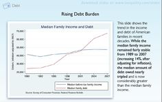 Rising Debt Burden: While the median family income remained fairly stable from 1989 to 2007 (increasing 14%, after adjusting for inflation), the median amount of debt owed nearly tripled and is now considerably greater than the median family income. (Stanford Center on Poverty & Inequality)