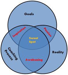 Coaching Model: