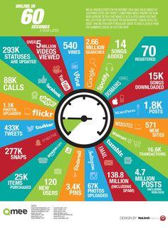 Что происходит в Интернет каждые 60 секунд. #Инфографика. (Из ежедневной новостной ленты страницы ProfySpace-социальный бизнес – https://www.facebook.com/ProfySpace)